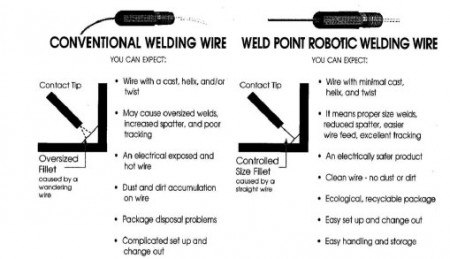 The sketches above represent the issue of cast and helix when weld wire is supplied from a spool.