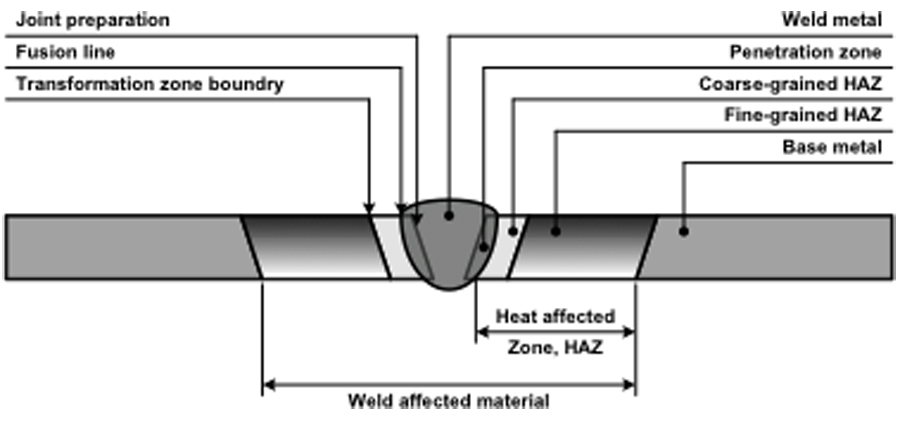 Figure 1- Heat-Affected Zone (HAZ) copy