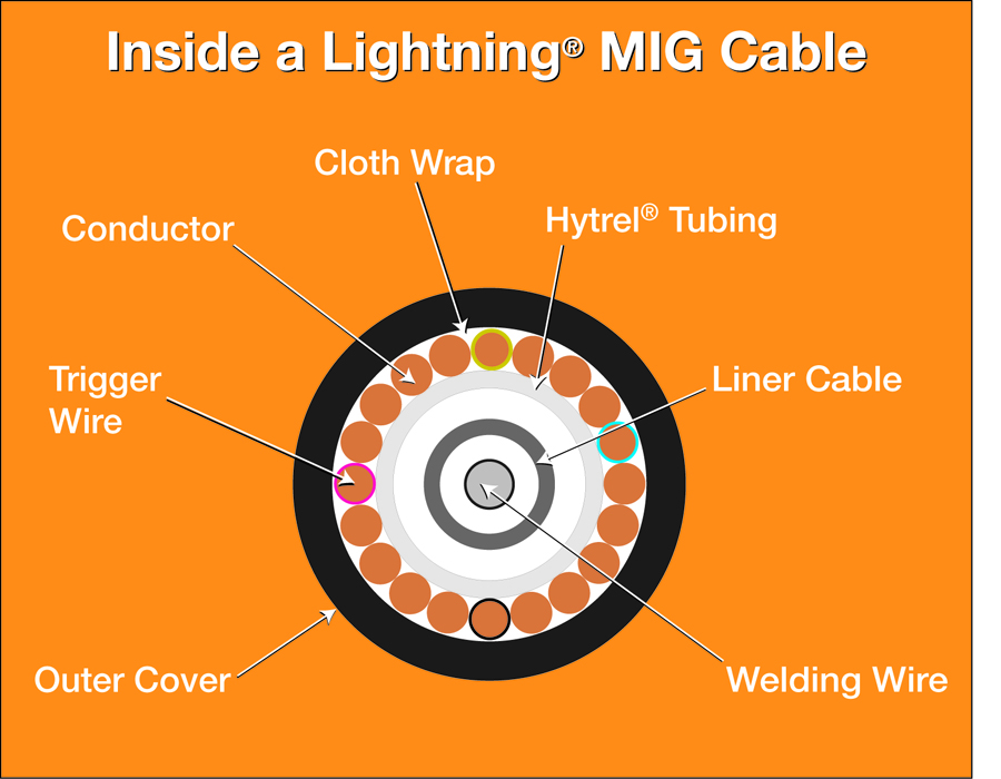 inside a lightning mig cable