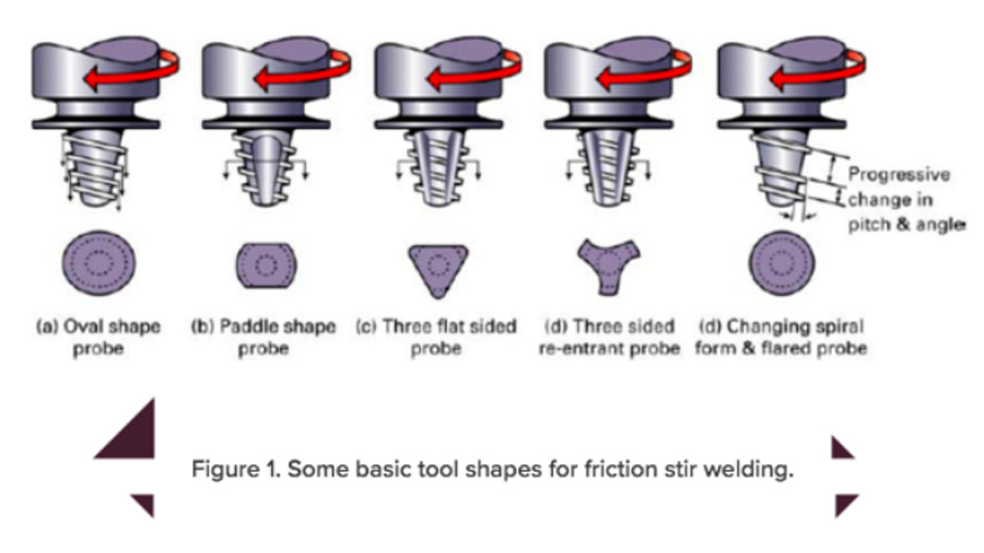 basic tool shapes of friction welding