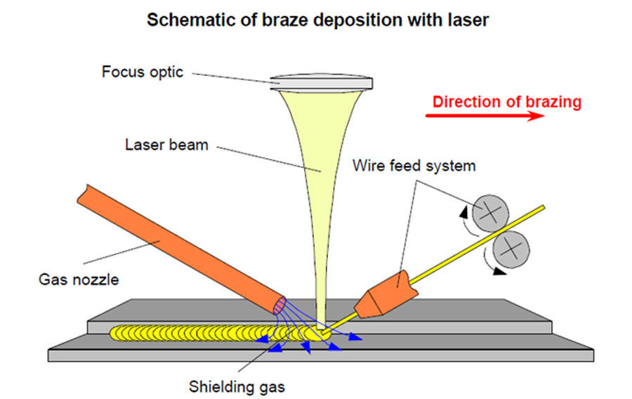 schematic of laser brazing