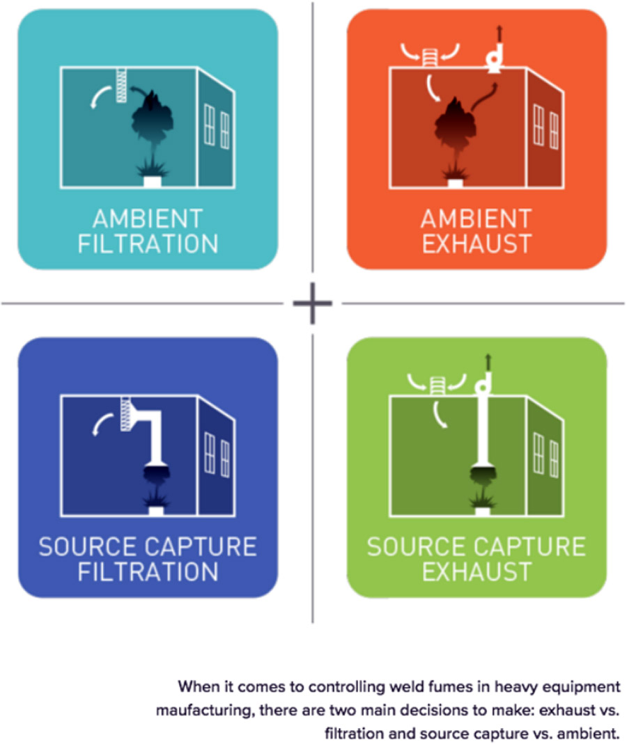 exhaust vs. filtration and source capture vs. ambient.
