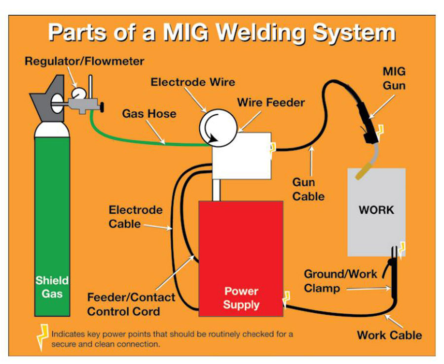 End to end - Welding Productivity
